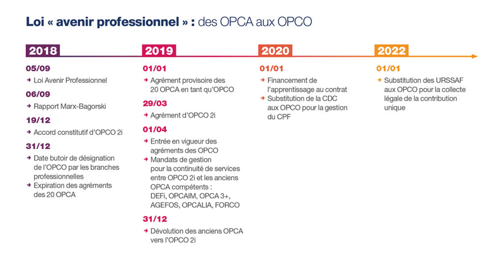 Opco2i-frise des opca aux opco